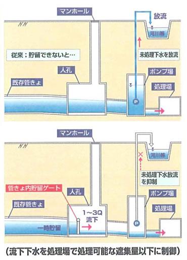 Water Treatment Company Product : 管内貯留ゲート|株式会社丸島アクアシステム